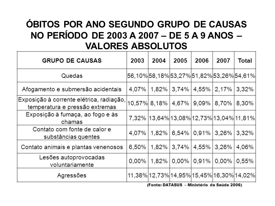 ÓBITOS POR ANO SEGUNDO GRUPO DE CAUSAS NO PERÍODO DE 2003 A 2007 – DE 5 A 9 ANOS – VALORES ABSOLUTOS