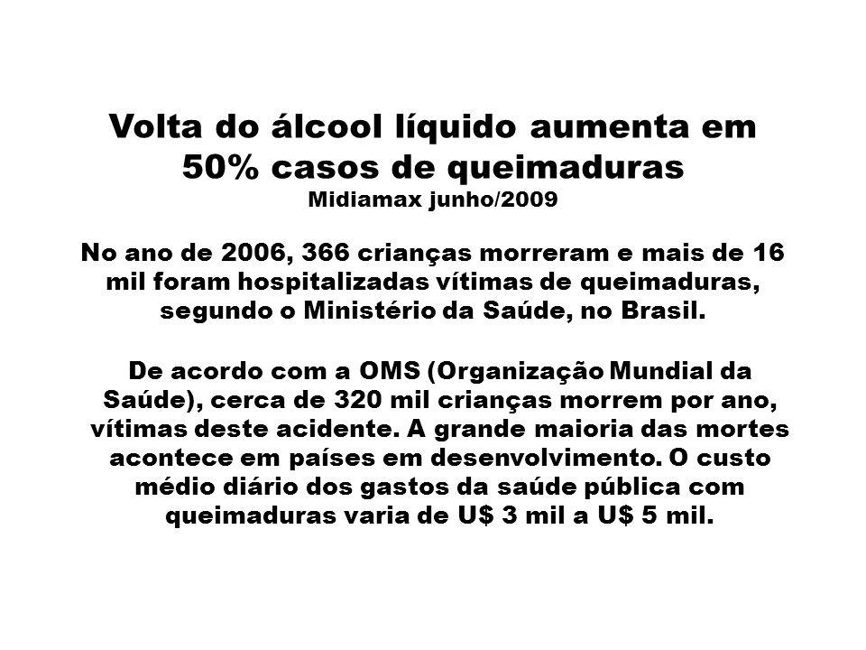 Volta do álcool líquido aumenta em 50% casos de queimaduras