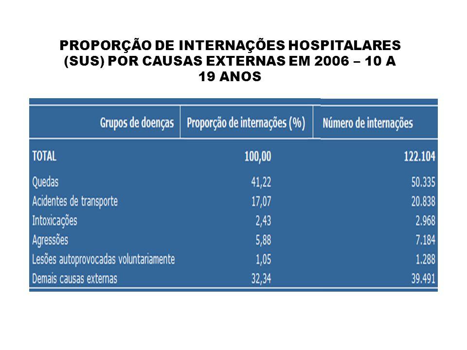 PROPORÇÃO DE INTERNAÇÕES HOSPITALARES (SUS) POR CAUSAS EXTERNAS EM 2006 – 10 A 19 ANOS