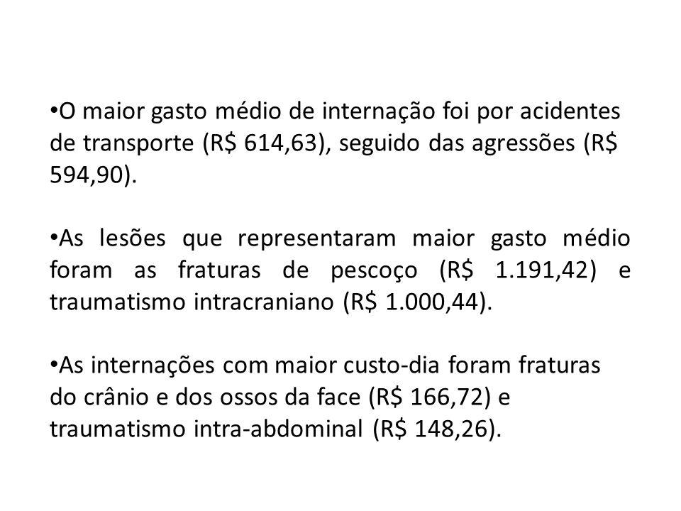 O maior gasto médio de internação foi por acidentes de transporte (R$ 614,63), seguido das agressões (R$ 594,90).