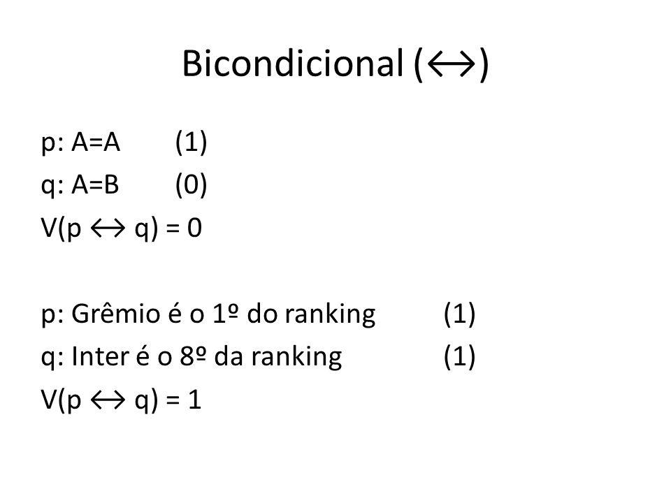 Bicondicional (↔) p: A=A (1) q: A=B (0) V(p ↔ q) = 0 p: Grêmio é o 1º do ranking (1) q: Inter é o 8º da ranking (1) V(p ↔ q) = 1