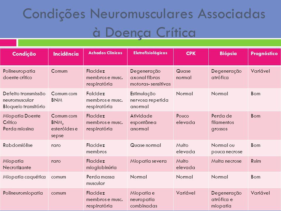 Condições Neuromusculares Associadas à Doença Crítica