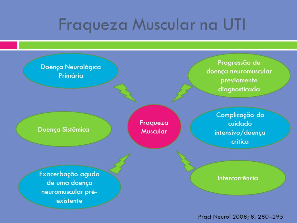 Fraqueza Muscular na UTI