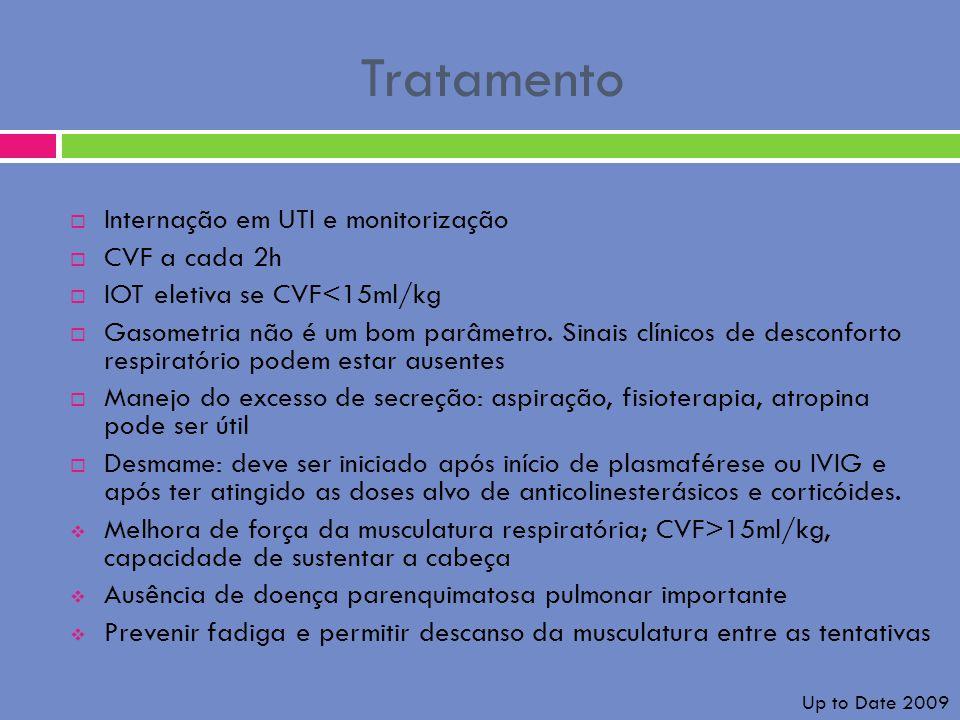 Tratamento Internação em UTI e monitorização CVF a cada 2h