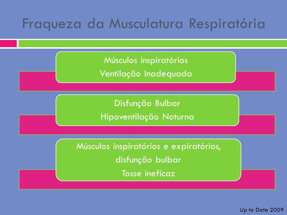 Fraqueza da Musculatura Respiratória