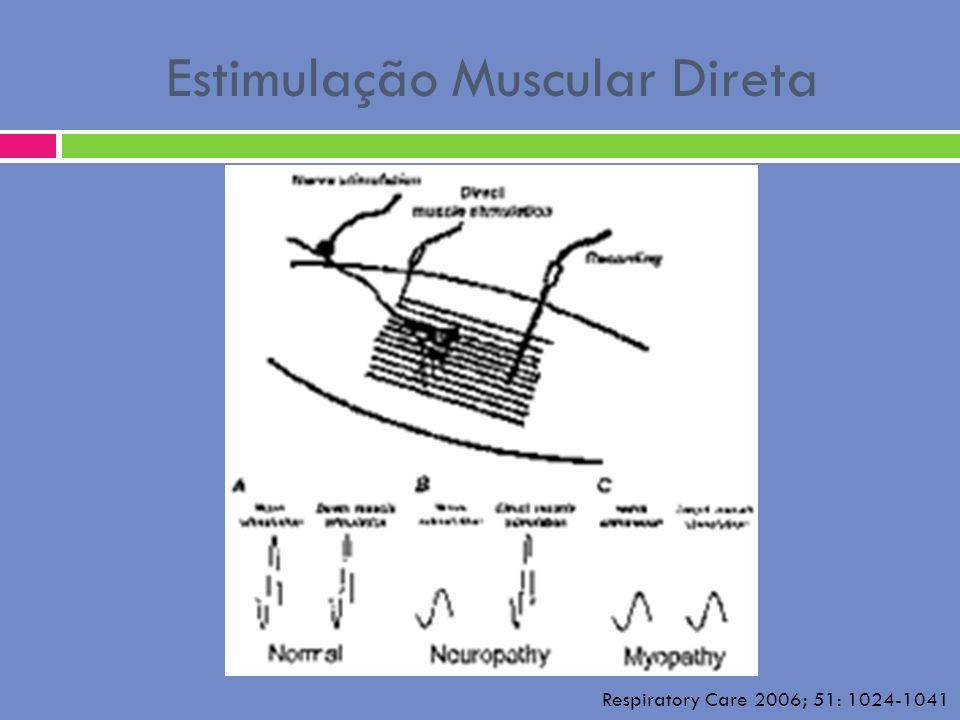 Estimulação Muscular Direta