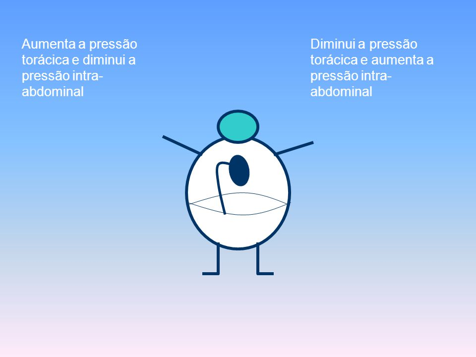 Aumenta a pressão torácica e diminui a pressão intra-abdominal