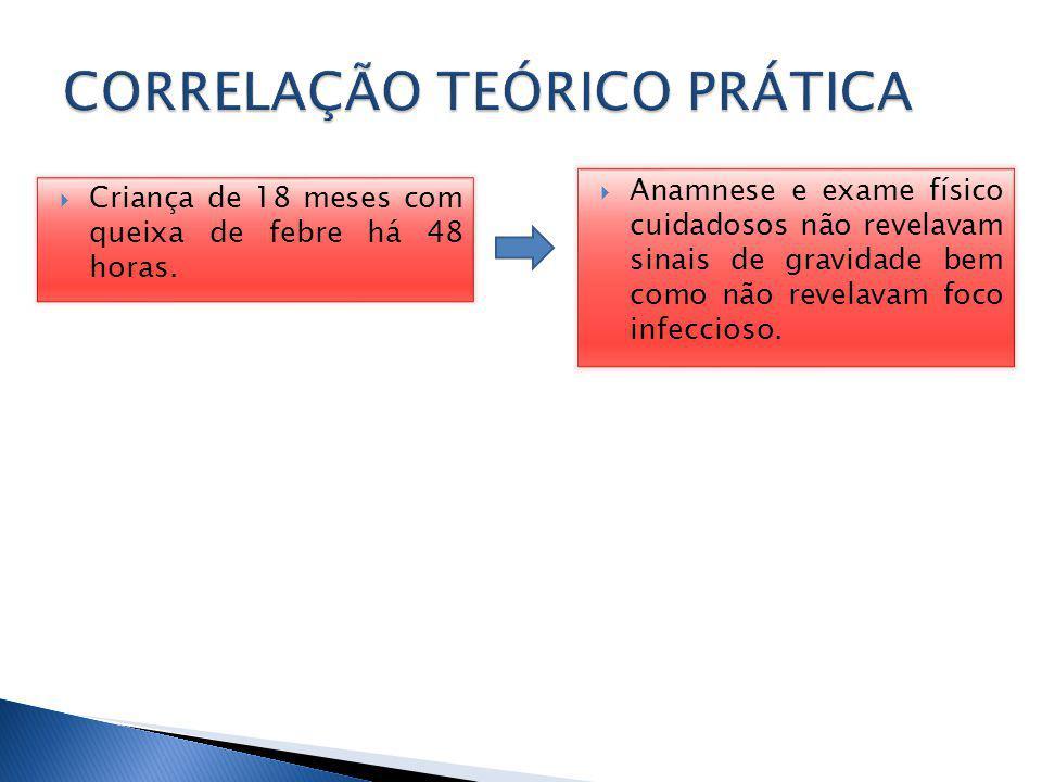 CORRELAÇÃO TEÓRICO PRÁTICA