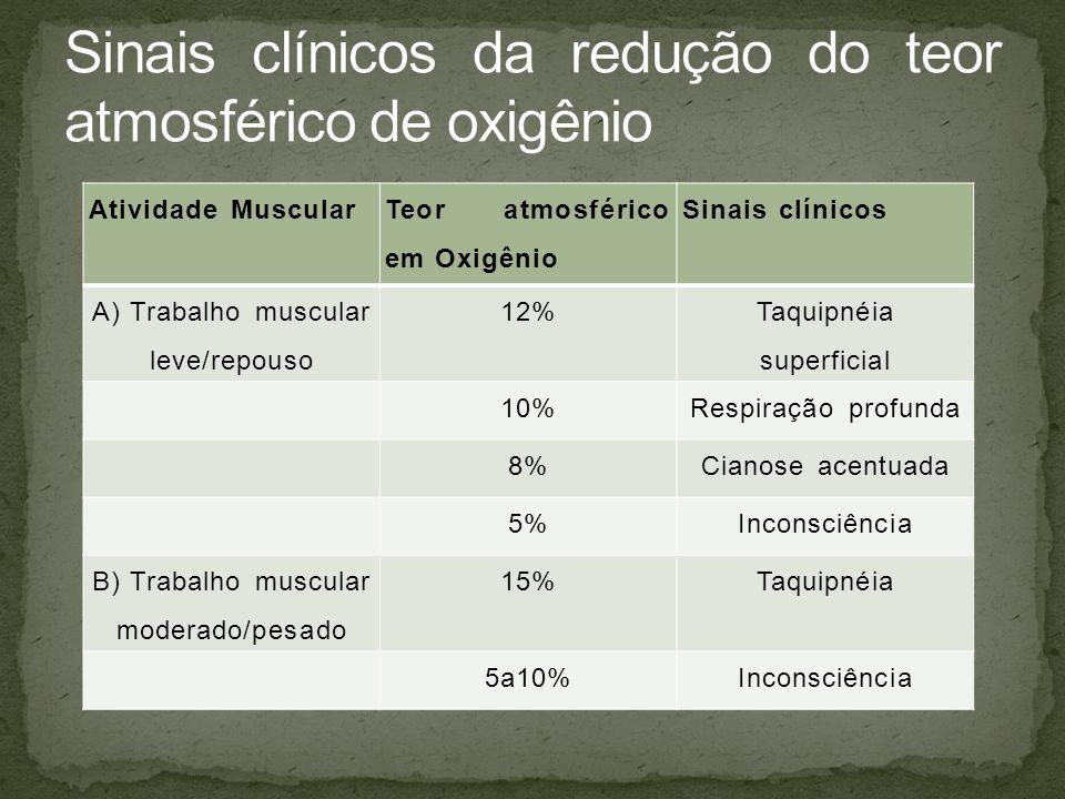 Sinais clínicos da redução do teor atmosférico de oxigênio