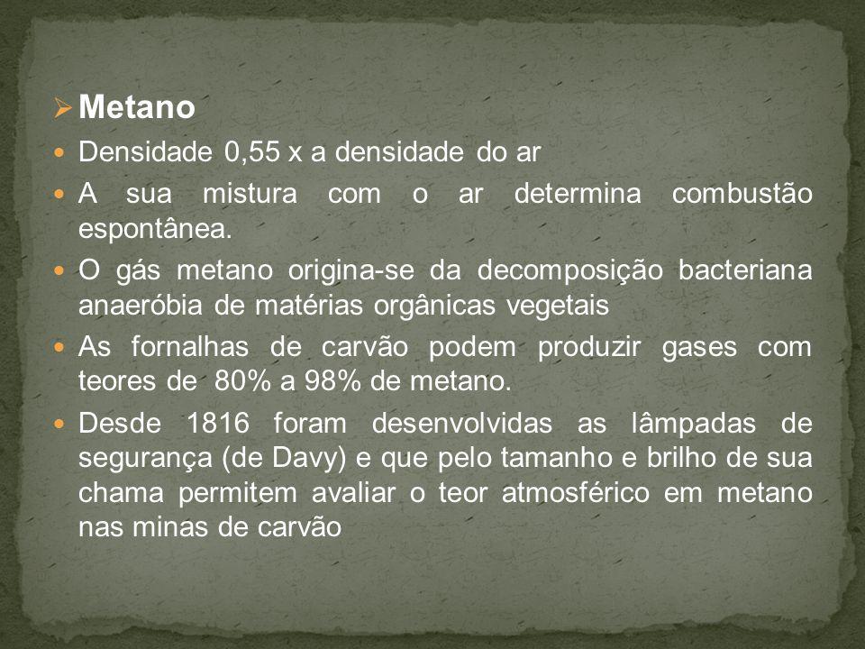 Metano Densidade 0,55 x a densidade do ar