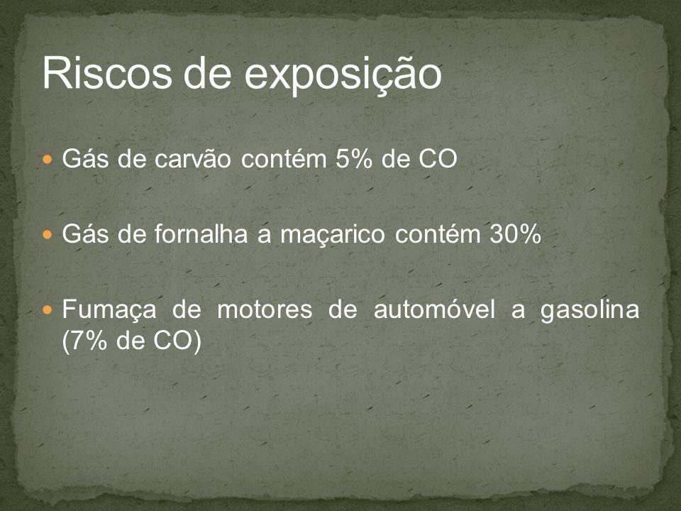 Riscos de exposição Gás de carvão contém 5% de CO