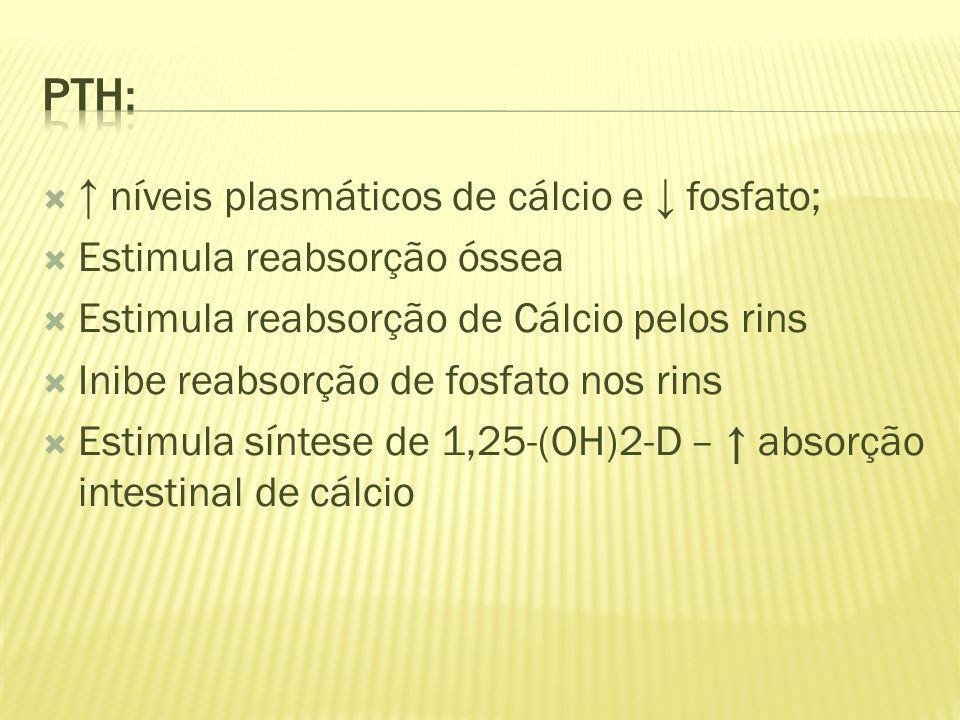 PTH: ↑ níveis plasmáticos de cálcio e ↓ fosfato;