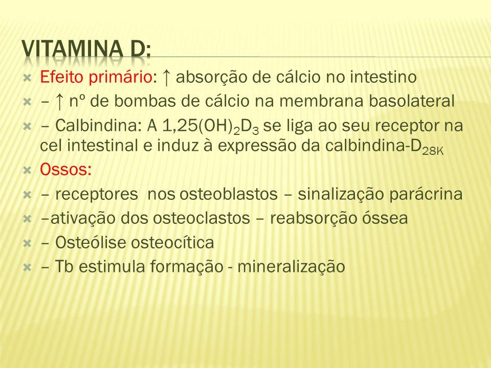 Vitamina D: Efeito primário: ↑ absorção de cálcio no intestino