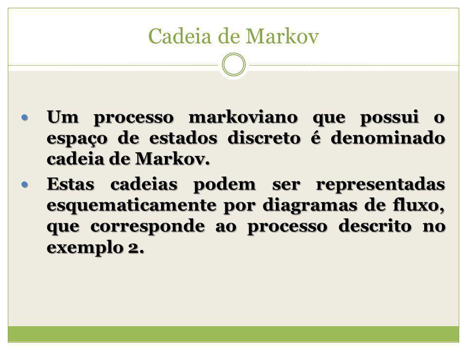 Cadeia de Markov Um processo markoviano que possui o espaço de estados discreto é denominado cadeia de Markov.