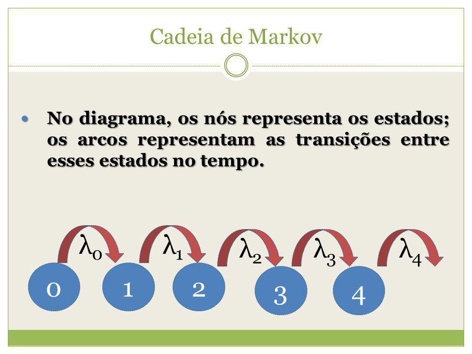 Cadeia de Markov No diagrama, os nós representa os estados; os arcos representam as transições entre esses estados no tempo.