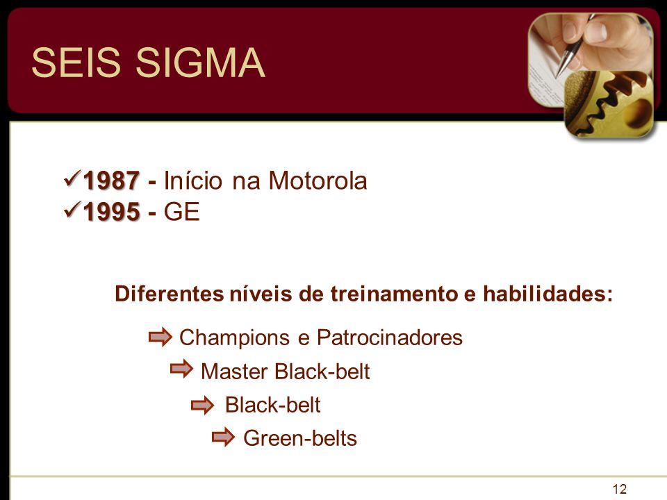 SEIS SIGMA 1987 - Início na Motorola 1995 - GE
