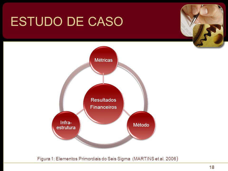 ESTUDO DE CASO Resultados Financeiros Métricas Infra-estrutura Método