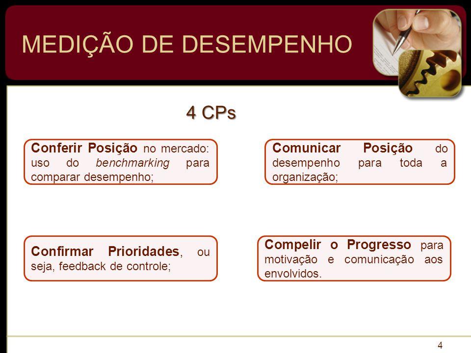 MEDIÇÃO DE DESEMPENHO 4 CPs
