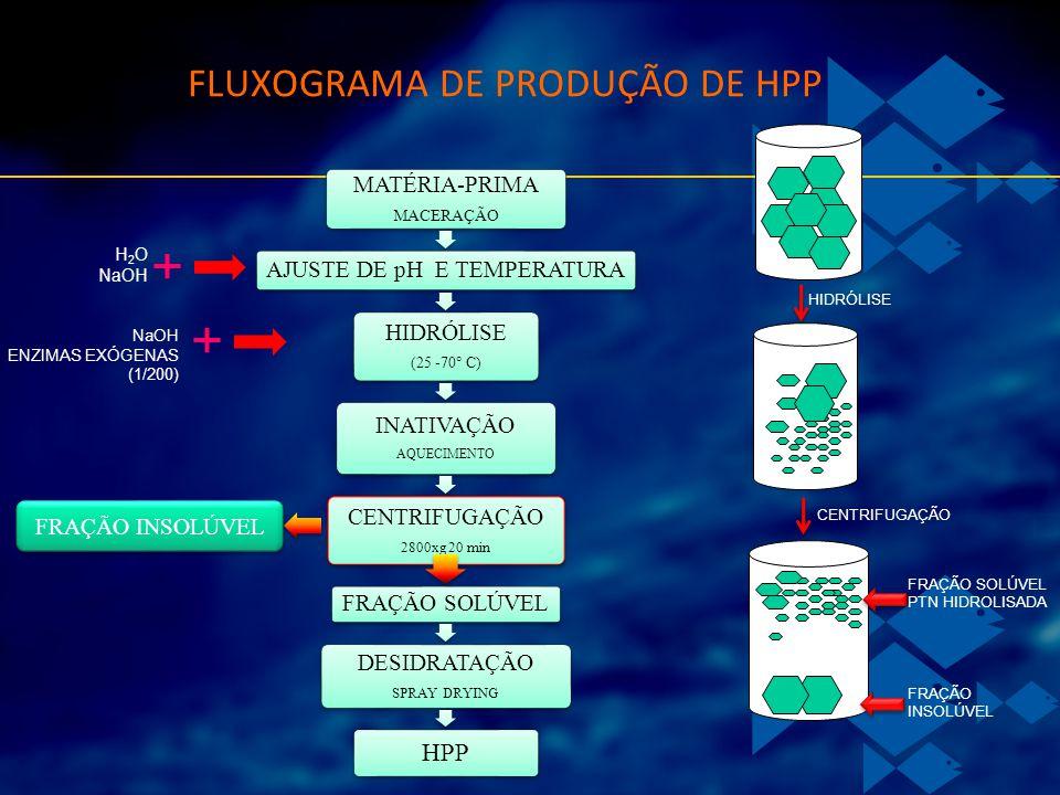 FLUXOGRAMA DE PRODUÇÃO DE HPP