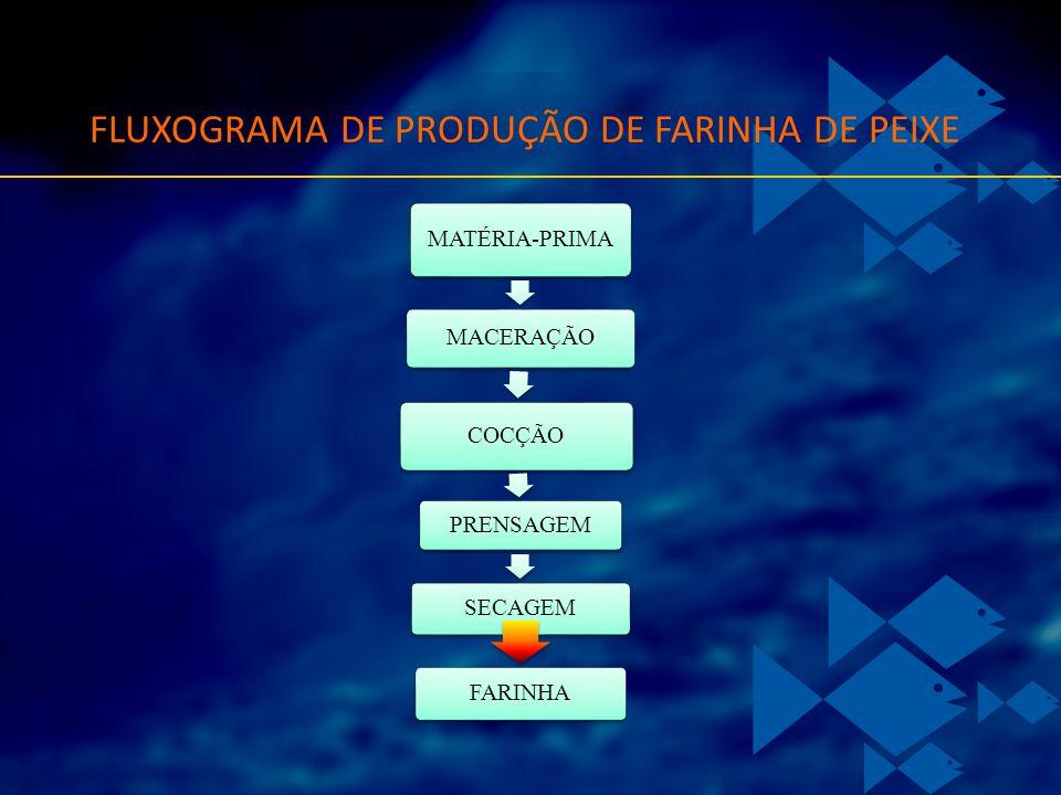 FLUXOGRAMA DE PRODUÇÃO DE FARINHA DE PEIXE