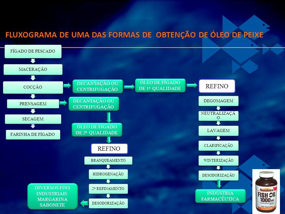 FLUXOGRAMA DE UMA DAS FORMAS DE OBTENÇÃO DE ÓLEO DE PEIXE