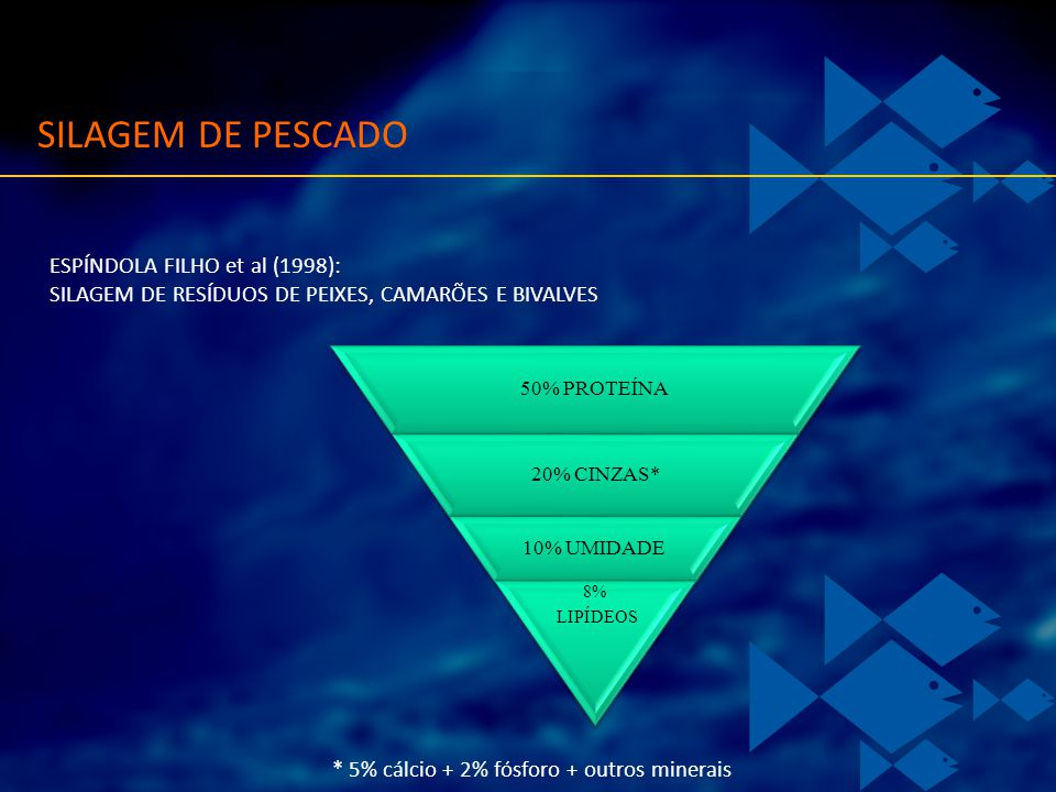 SILAGEM DE PESCADO ESPÍNDOLA FILHO et al (1998):
