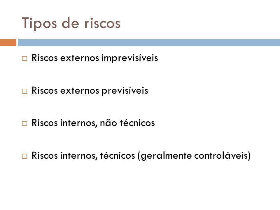 Tipos de riscos Riscos externos imprevisíveis