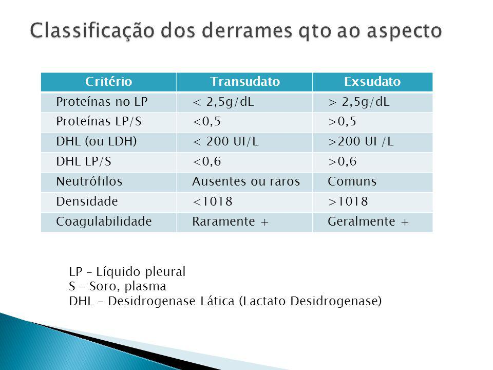 Classificação dos derrames qto ao aspecto