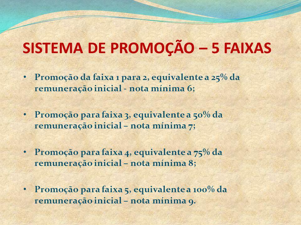 SISTEMA DE PROMOÇÃO – 5 FAIXAS