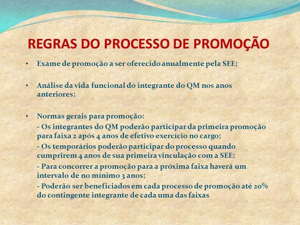 REGRAS DO PROCESSO DE PROMOÇÃO