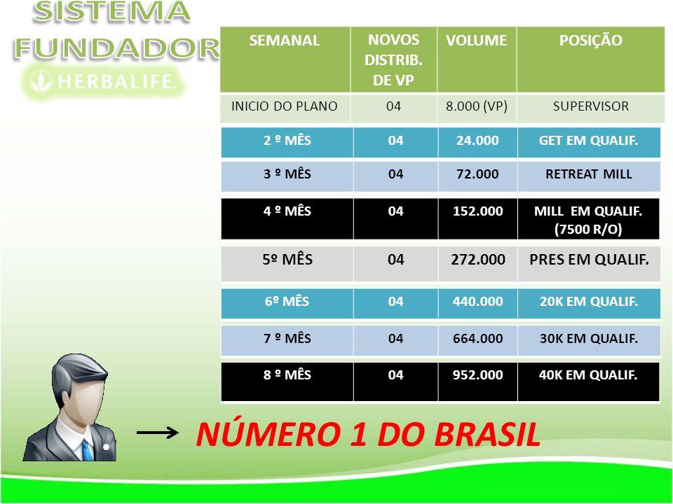 NÚMERO 1 DO BRASIL SEMANAL NOVOS DISTRIB. DE VP VOLUME POSIÇÃO 5º MÊS