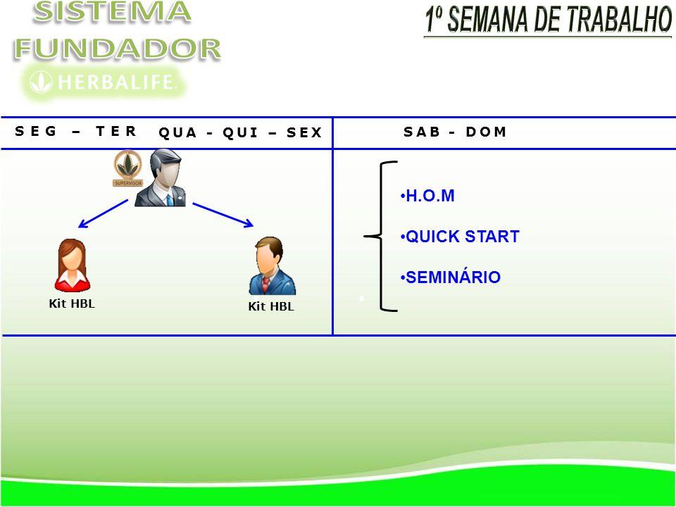 1º SEMANA DE TRABALHO H.O.M QUICK START SEMINÁRIO SEG – TER