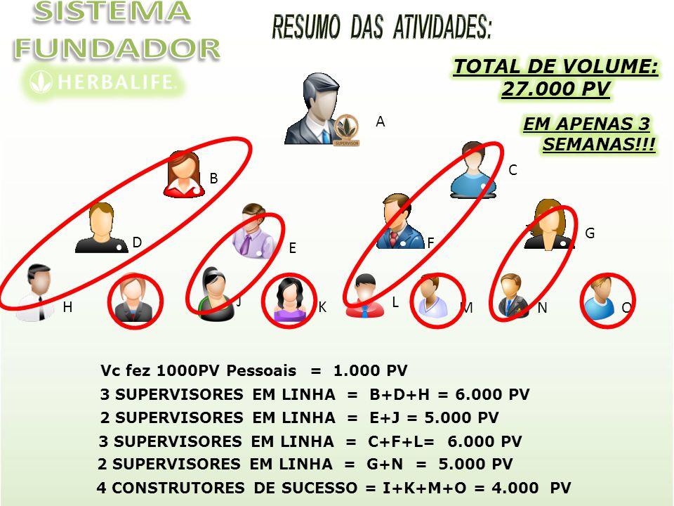 SISTEMA FUNDADOR TOTAL DE VOLUME: 27.000 PV A EM APENAS 3 SEMANAS!!! C