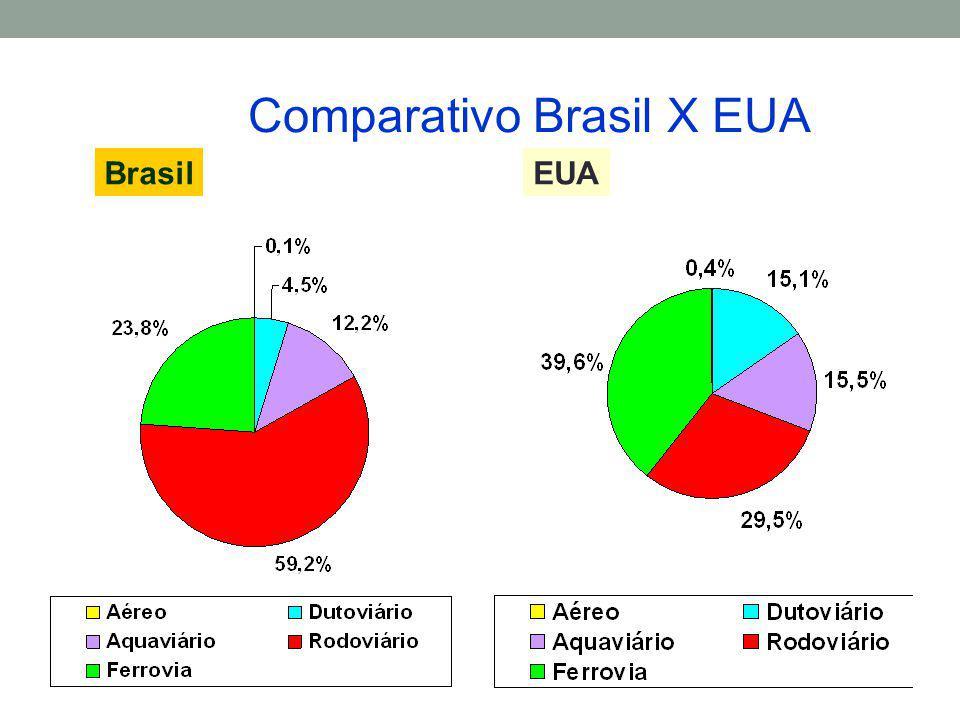 Comparativo Brasil X EUA