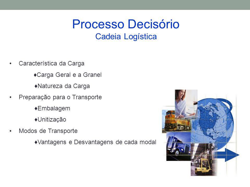 Processo Decisório Cadeia Logística Característica da Carga