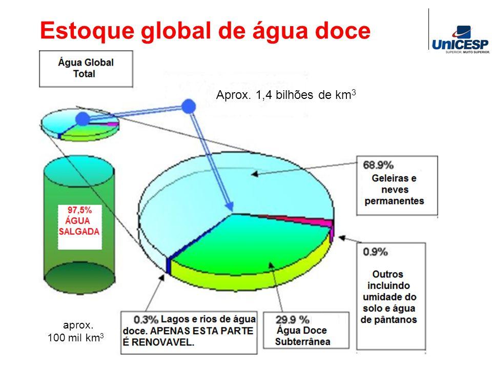 Estoque global de água doce