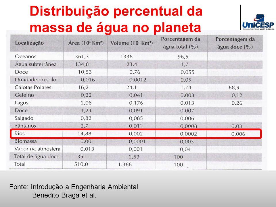 Distribuição percentual da massa de água no planeta