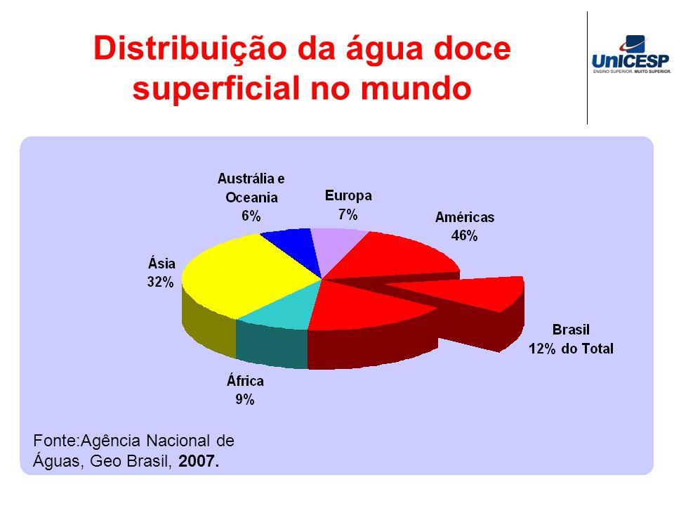 Distribuição da água doce superficial no mundo