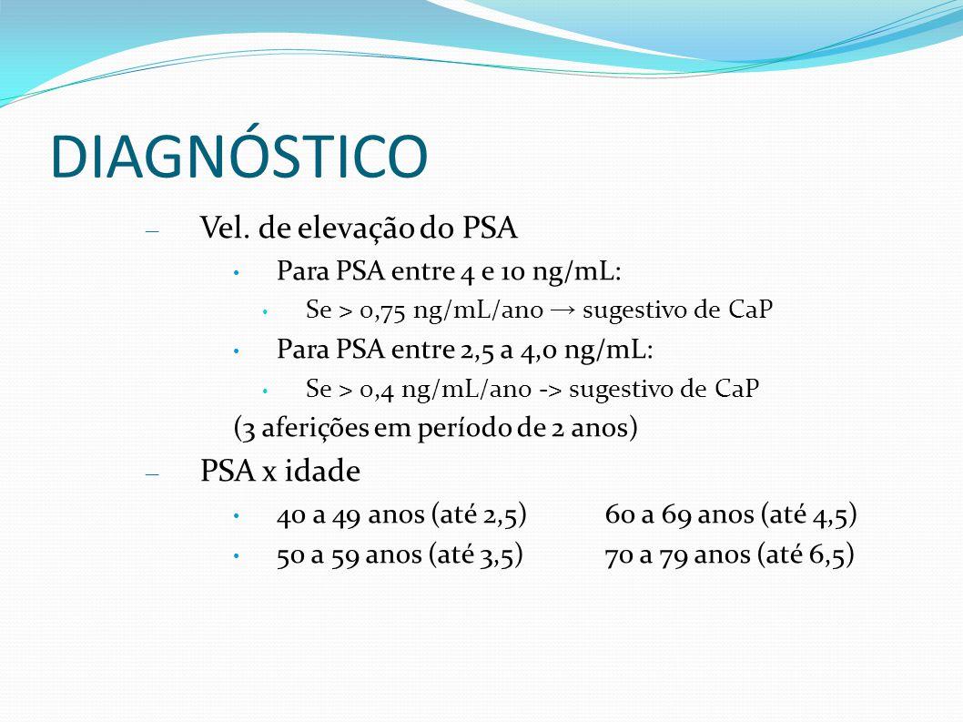 DIAGNÓSTICO Vel. de elevação do PSA PSA x idade