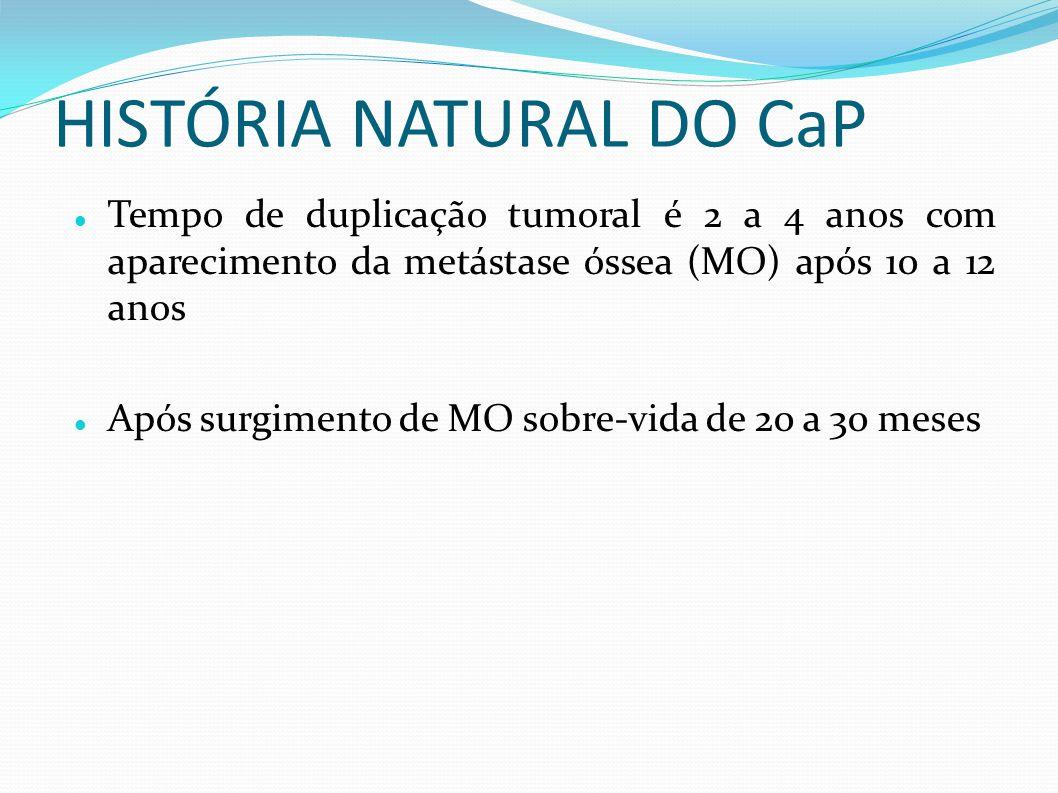 HISTÓRIA NATURAL DO CaP