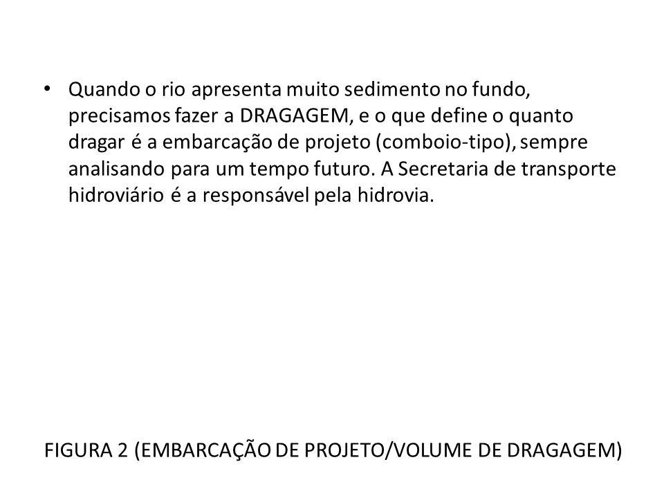 FIGURA 2 (EMBARCAÇÃO DE PROJETO/VOLUME DE DRAGAGEM)