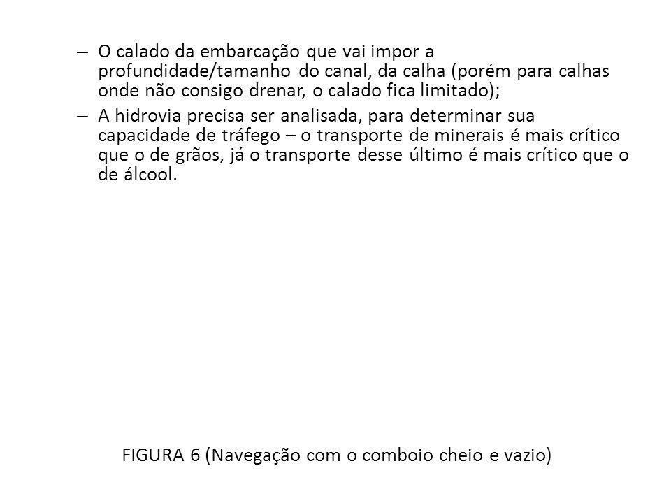 FIGURA 6 (Navegação com o comboio cheio e vazio)