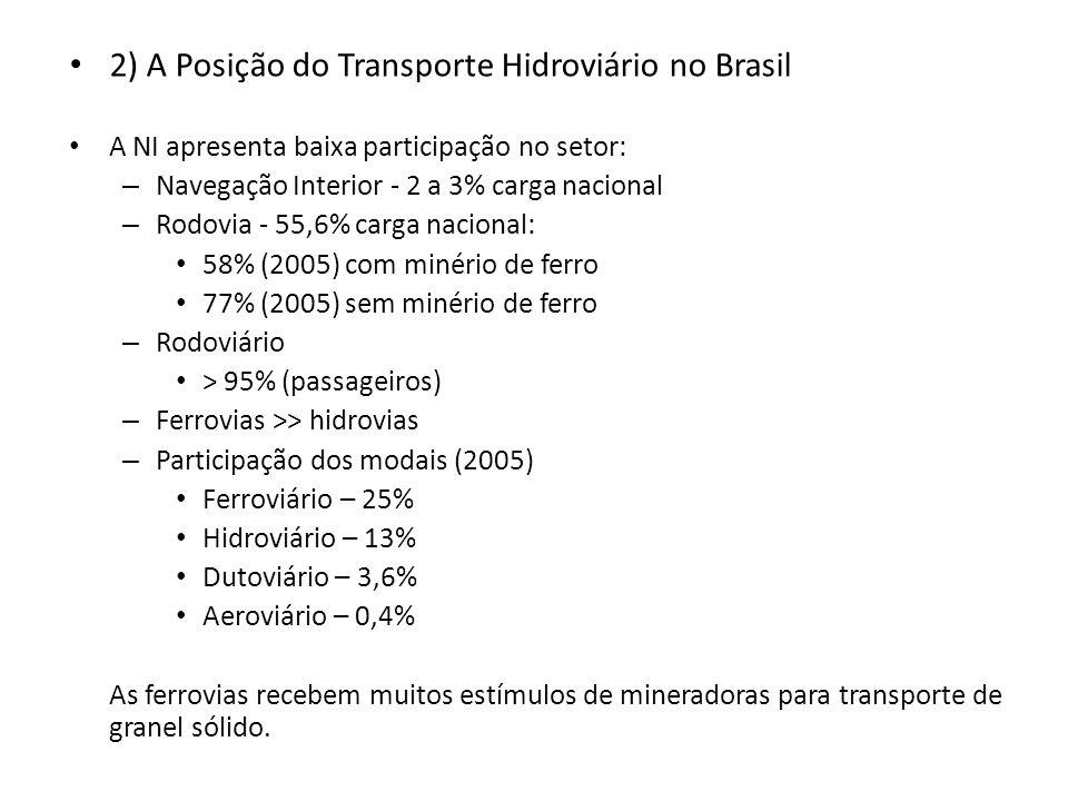 2) A Posição do Transporte Hidroviário no Brasil