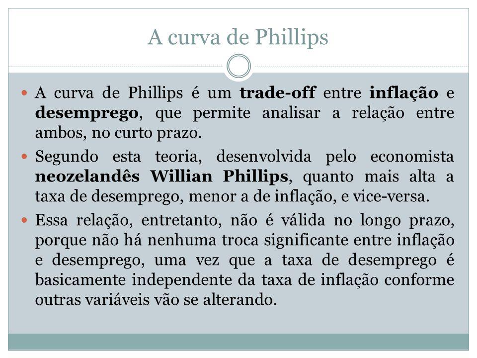 A curva de Phillips A curva de Phillips é um trade-off entre inflação e desemprego, que permite analisar a relação entre ambos, no curto prazo.