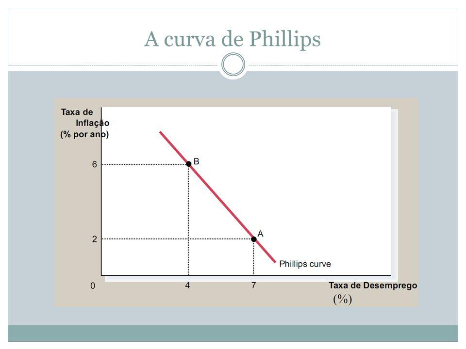A curva de Phillips