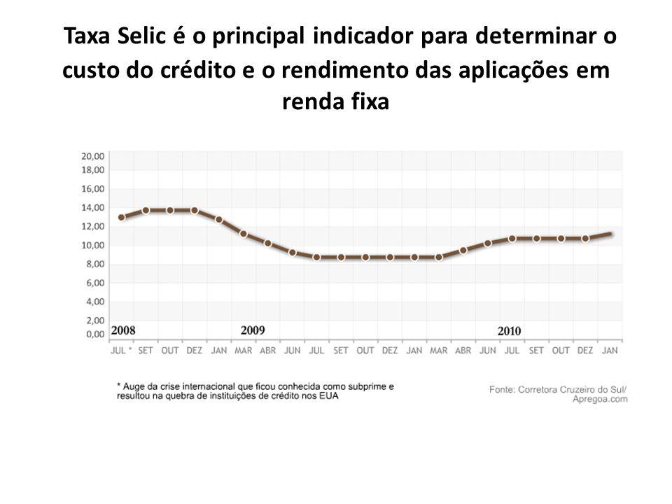 Taxa Selic é o principal indicador para determinar o custo do crédito e o rendimento das aplicações em renda fixa