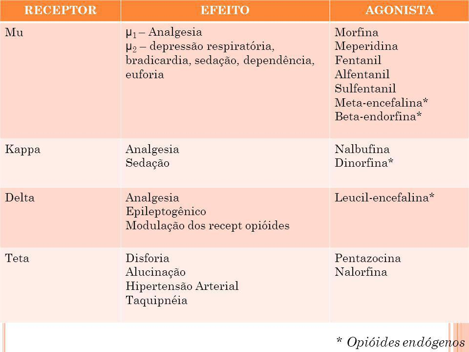 * Opióides endógenos RECEPTOR EFEITO AGONISTA Mu µ1 – Analgesia