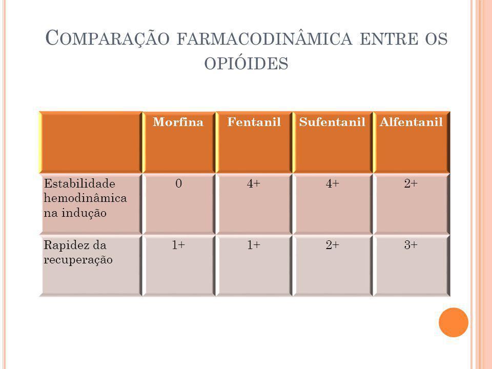 Comparação farmacodinâmica entre os opióides