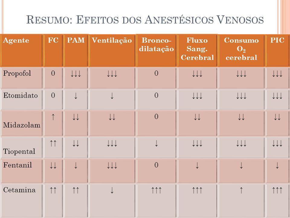 Resumo: Efeitos dos Anestésicos Venosos