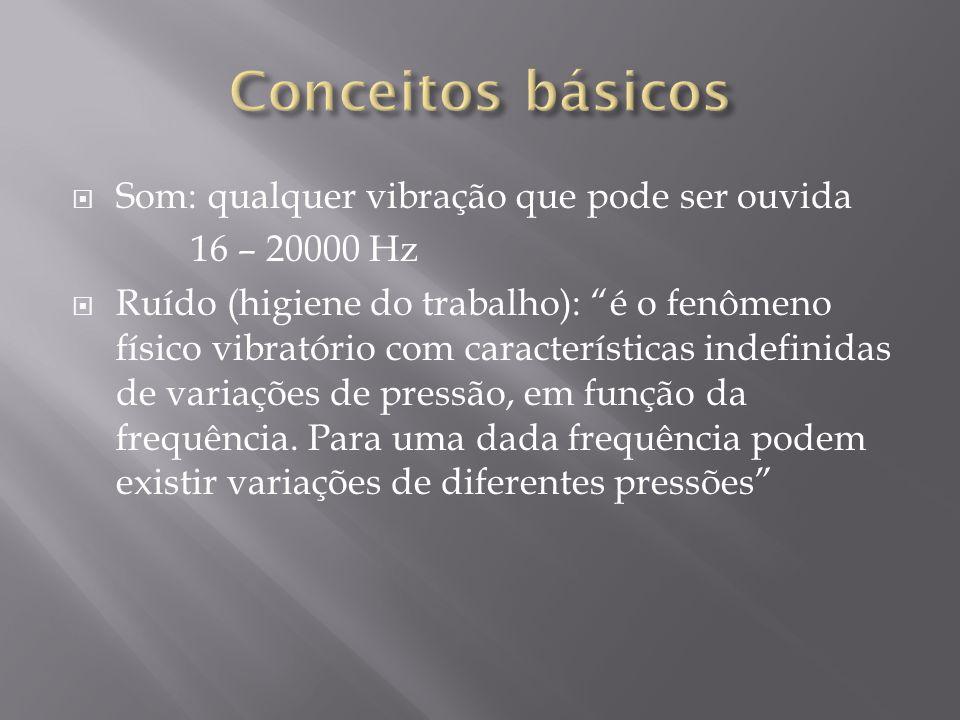 Conceitos básicos Som: qualquer vibração que pode ser ouvida